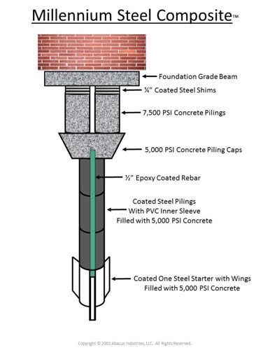 diagram of Millennium Steel Composite Pier for foundation repair