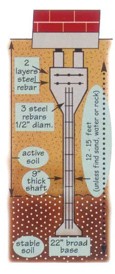 diagram of bell bottom or drilled pier used in foundation repair
